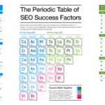 Help us update the Periodic Table of SEO Success Factors – Search Engine Land
