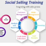 social selling trainning