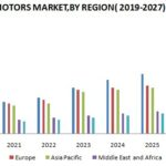 HVAC Motors Market