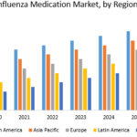 Influenza Medication Market