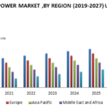 Wind Power Market : Industry Analysis and forecast 2019-2027