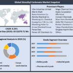 Dimethyl Carbonate Market: Industry Analysis and Forecast (2021-2027)