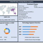 Wireless Testing Market: Industry Analysis and Forecast (2021-2027)